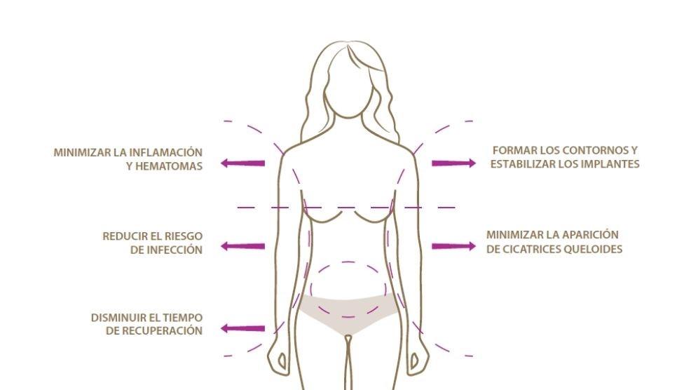 Porqué utilizar Lipoelastic prendas de compresión postquirúrgicas
